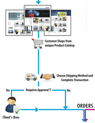 order approval system for web-to-print
